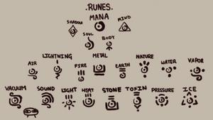 Rune Refrence