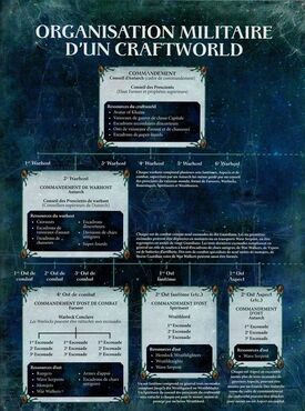 Organisation militaire d'un Craftworld.jpg