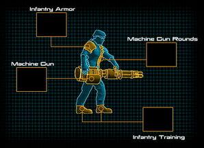 Heavy Gunner Categories