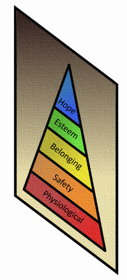 Abraham Maslow's Hierarchy Chart