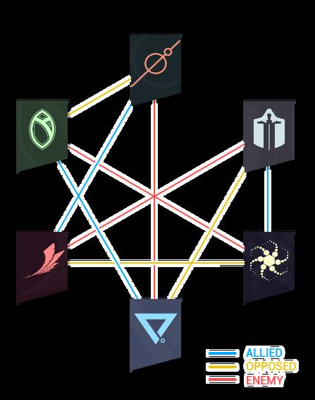 Syndicates-relationmap.png