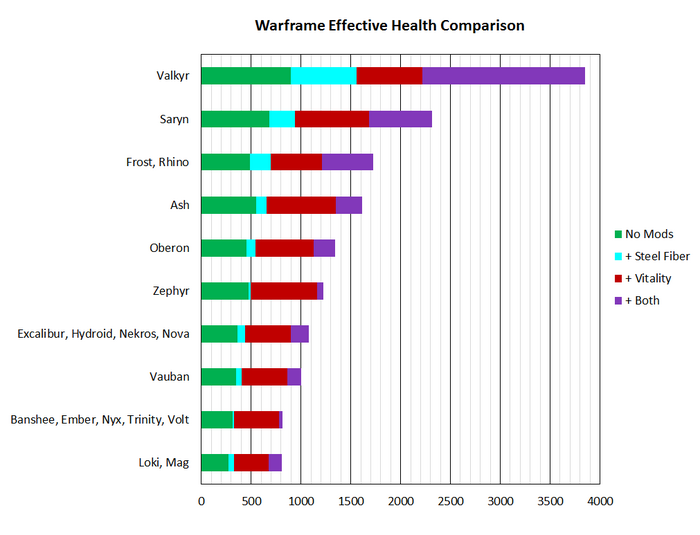 WarframeEffHealthCompare.png