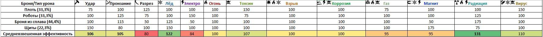 Faradp/Анализ типов урона 2.0 для Индекса