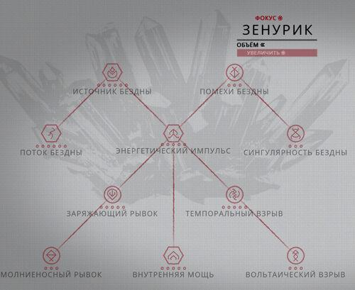 Дерево развития Зенурик.jpg