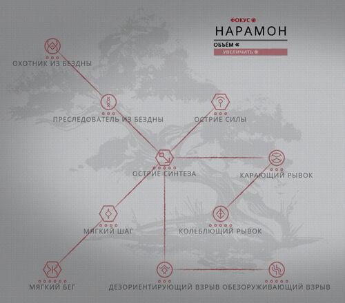 Дерево развития Нарамон.jpg