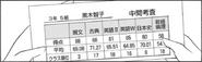 Tomoko Grades Japanese c155