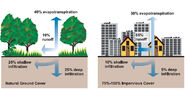 Natural & impervious cover diagrams EPA