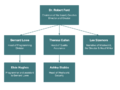 Delos organizational chart