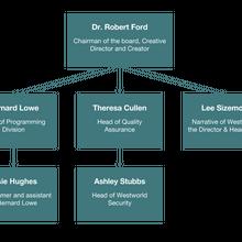 Delos organizational chart .png