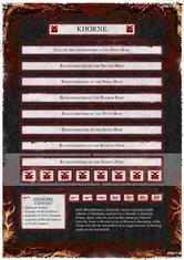 Krwawe Legiony hierarchia.png