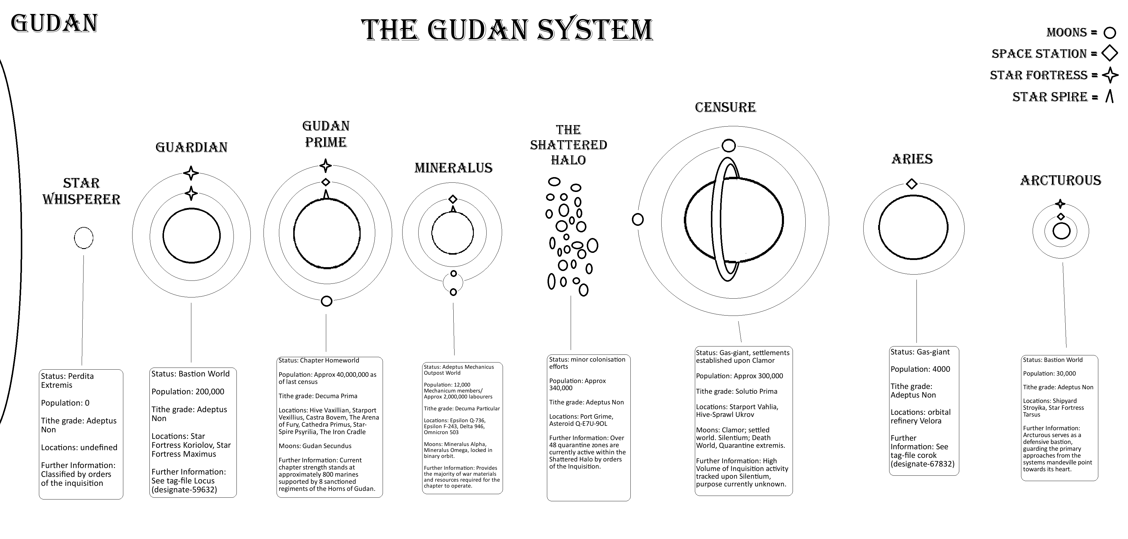 The Gudan System.png