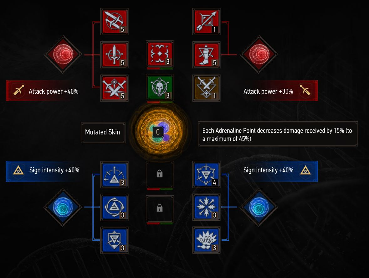 The Witcher 3 mutagens