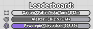 Bosses on the leaderboard