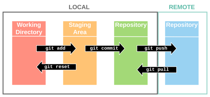 API Git Diagram.png