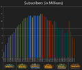 Subscribers chart.png