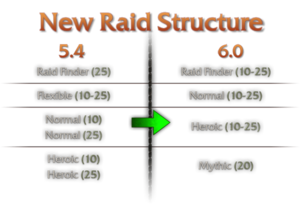 Raid difficulty 6.0.png