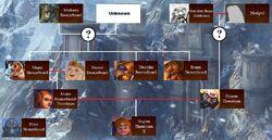 Bronzebeard family tree.jpg