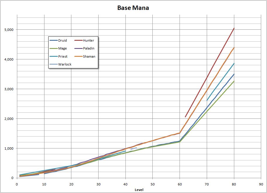 Base mana versus the level. Graph has 9 lines, each indicating a certain class.