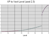 Formulas:XP To Level