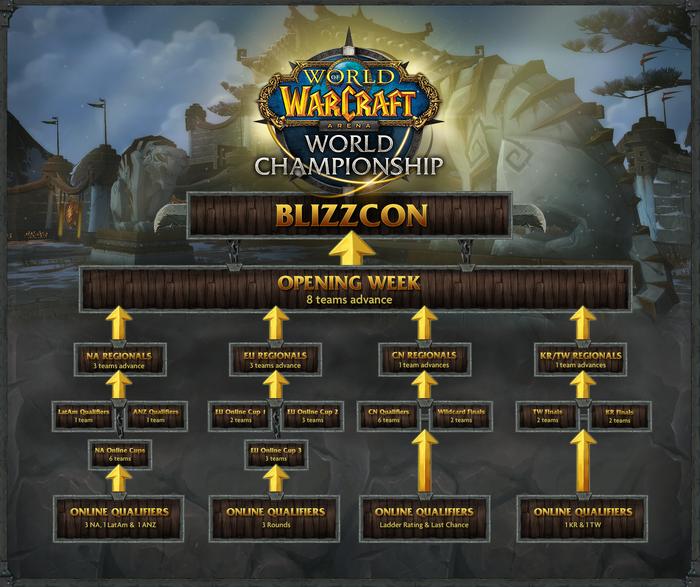 World of Warcraft Arena World Championship 2015 brackets.png