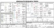Xenonauts tech trees