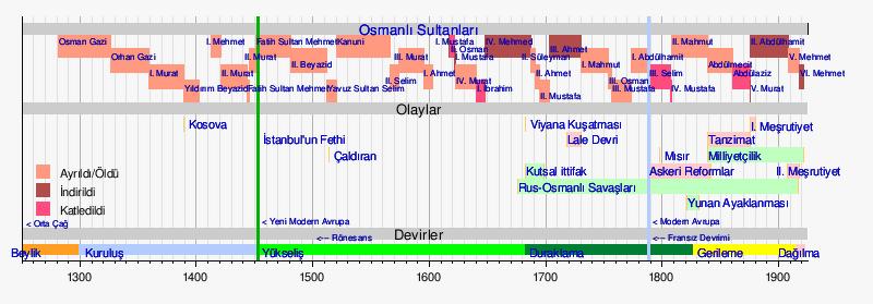 Osmanlı sultanları.png