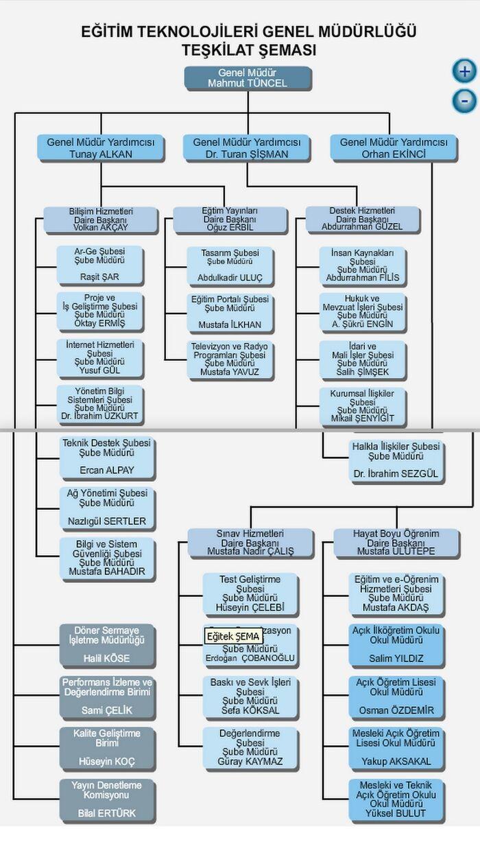 Eğitim Teknolojileri Teşkilat şeması.jpg