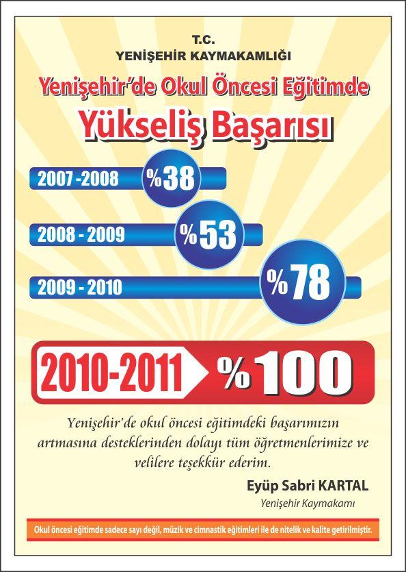 Yenişehir'de okul öncesi eğitim/Afiş çalışmaları