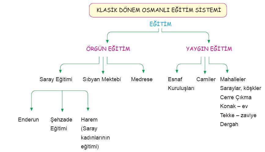 Osmanlıda Eğitim Sistemi/Yaygın eğitim