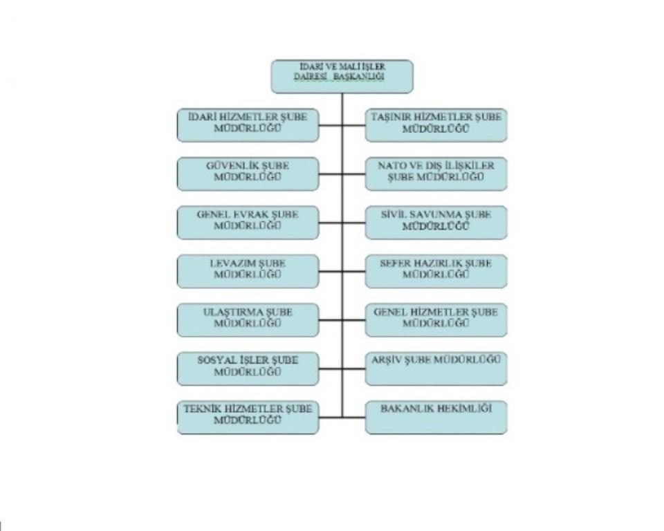 İçişleri Bakanlığı İdari Mali İşler Dairesi Başkanlığı