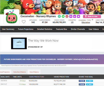 By its growth, pretty much Cocomelon will reach 100M subscribers. If we wait 115 days, we might see Cocomelon reaching 100M subscribers. This might be the third channel that reaches 100M and the first made for kids channel to reach 100M.
