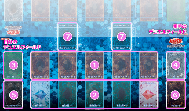 A Game Mat including Extra Monster Zones