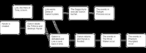 A diagram showing the Split Timeline (click to enlarge)