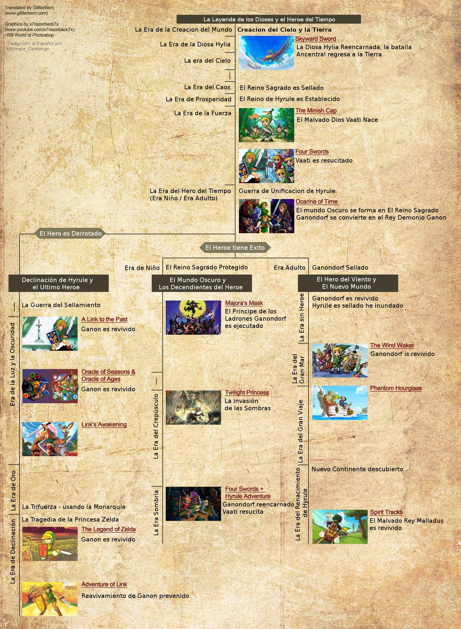Ciberzelda/Futuros juegos de Zelda