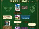 Chronologie des Zelda