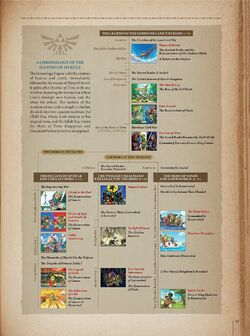 Timeline Hyrule Historia.jpg
