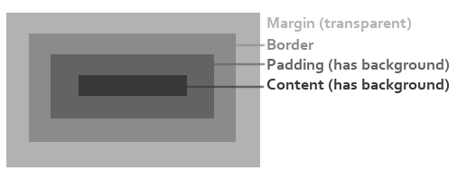 Background Borders Css Css Example Margin Border