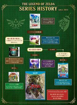 Zelda Series History 2011.jpg